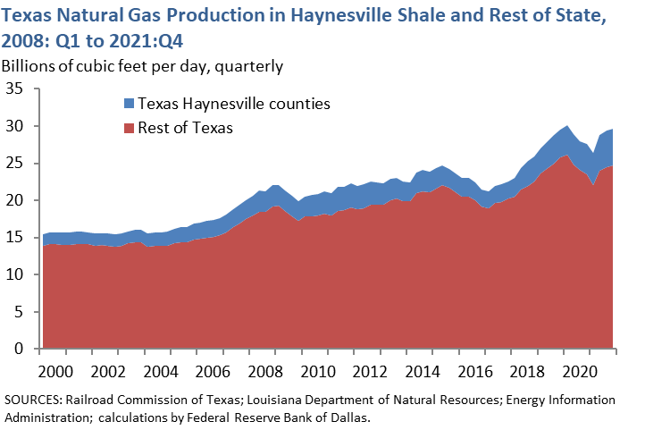 Texas Natural Gas Production in Haynesville Shale and Rest of State, 2008: Q1 to 2016: Q1