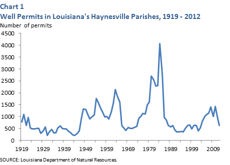 Well Permits in Louisiana's Haynesville Parishes, 1919-2012