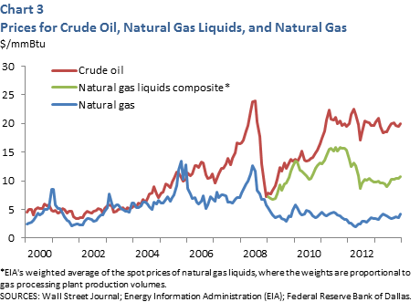 Prices for crude oil, natural gas liquids and natural gas