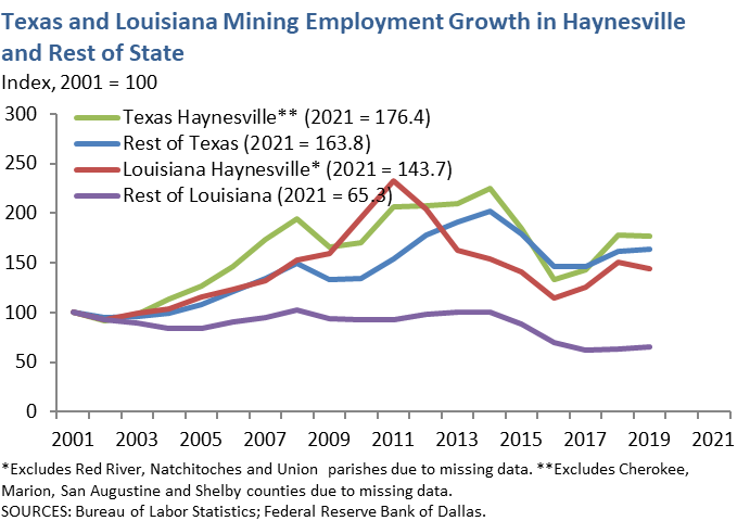 Texas and Louisiana Mining Employment Growth in Haynesville and Rest of State