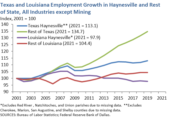Texas and Louisiana Mining Employment Growth in Haynesville and Rest of State, all Industries except Mining