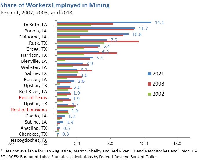 Share of Workers Employed in Mining