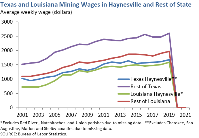 Texas and Louisiana Mining Wages in Haynesville and Rest of State