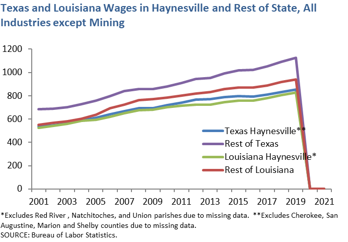 Texas and Louisiana Mining Wages in Haynesville and Rest of State, All Industries except Mining