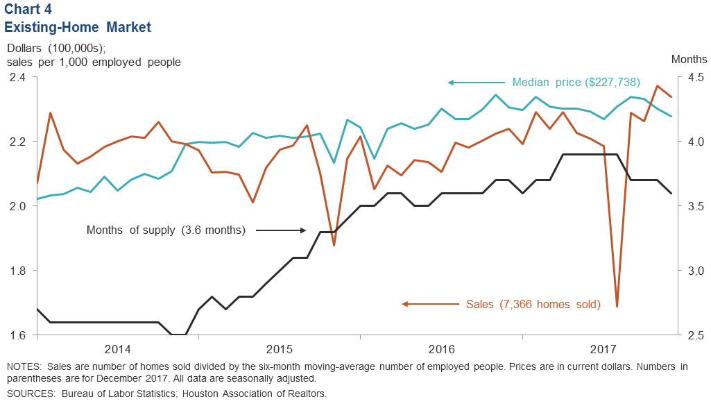 Houston Economic Indicators - Dallasfed org