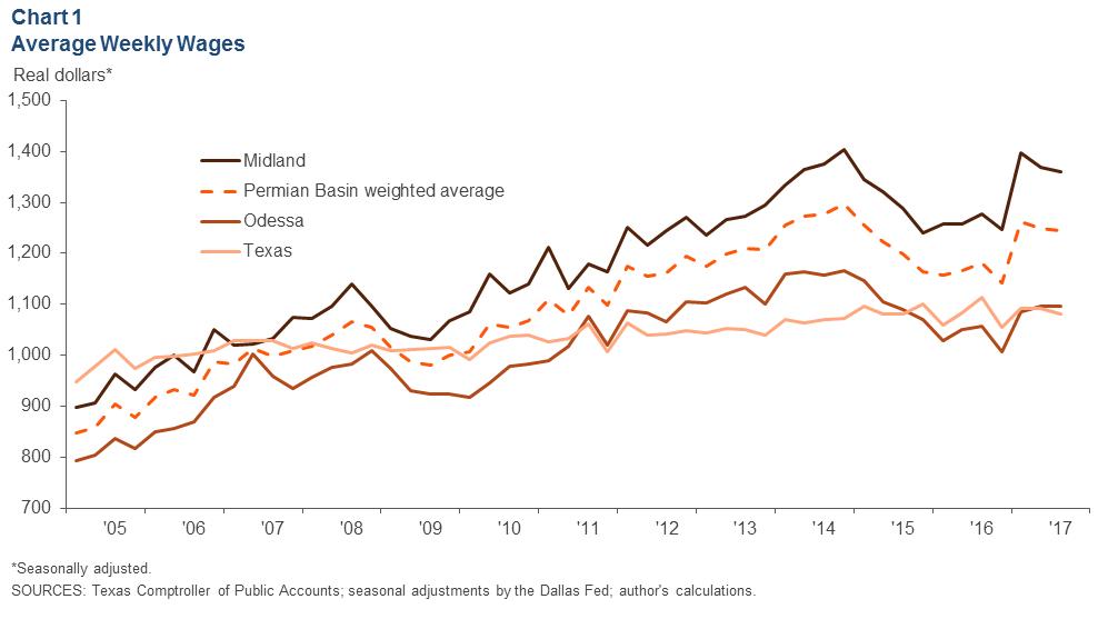 Permian Basin Economic Indicators - Dallasfed org