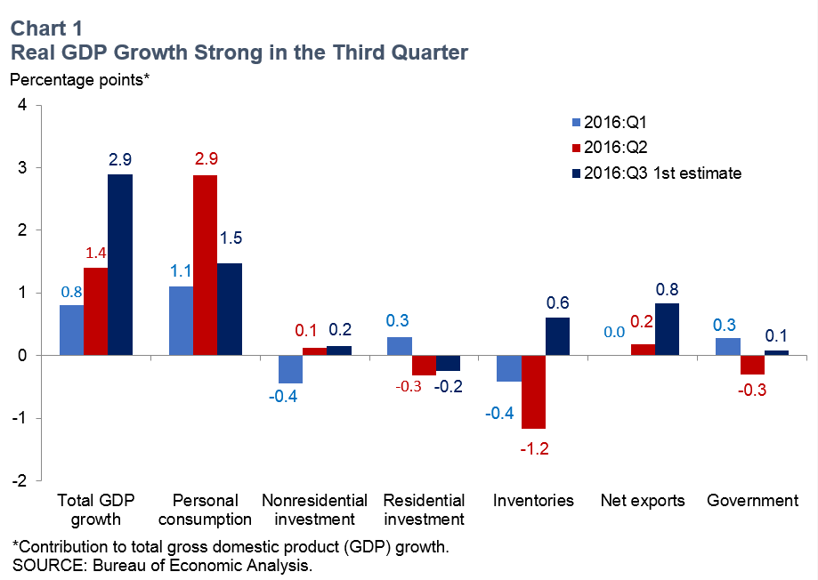 Us Economic Growth Picking Up In The Second Half Dallasfed