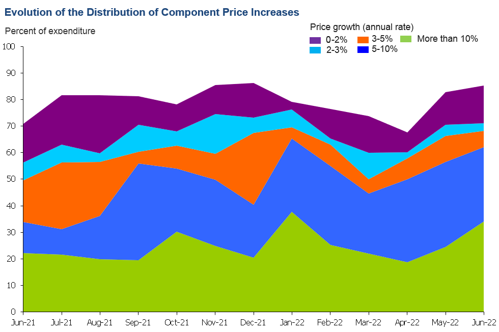 Evolution of the distribution of component price increases