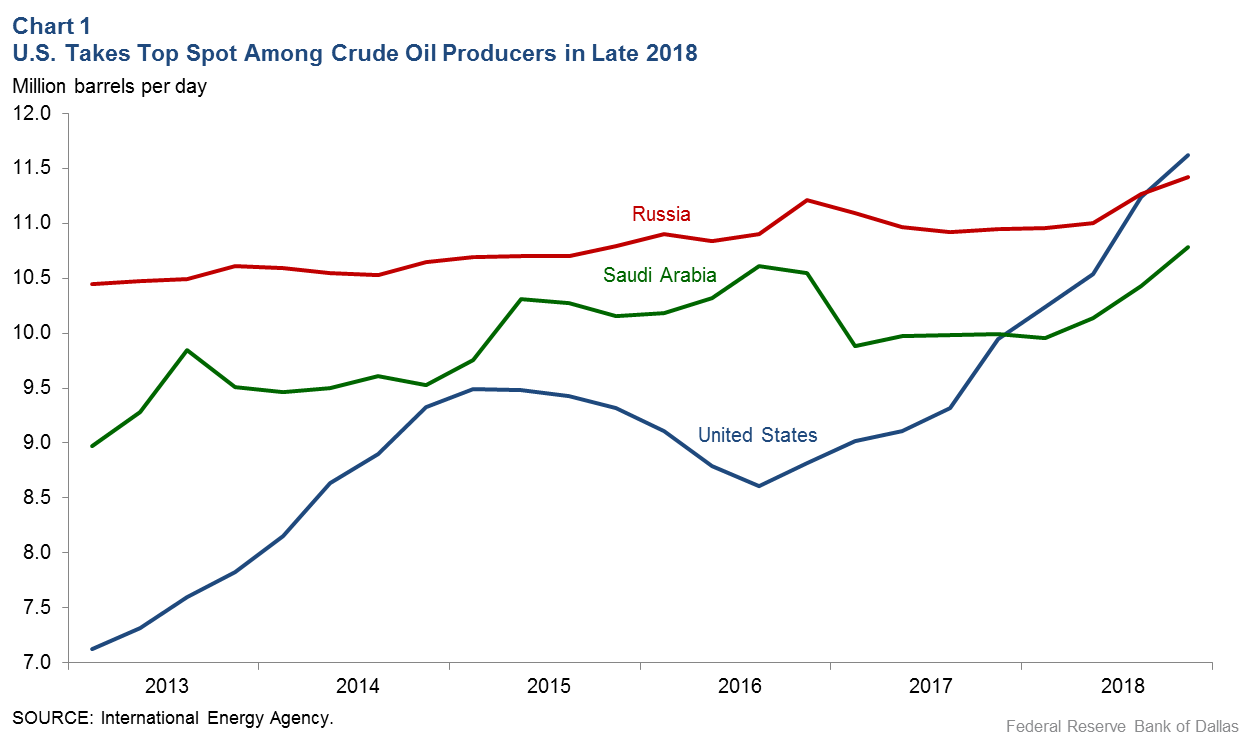 Dallas Fed Energy Survey Suggests Oil Price Drop Won't Cause Sector
