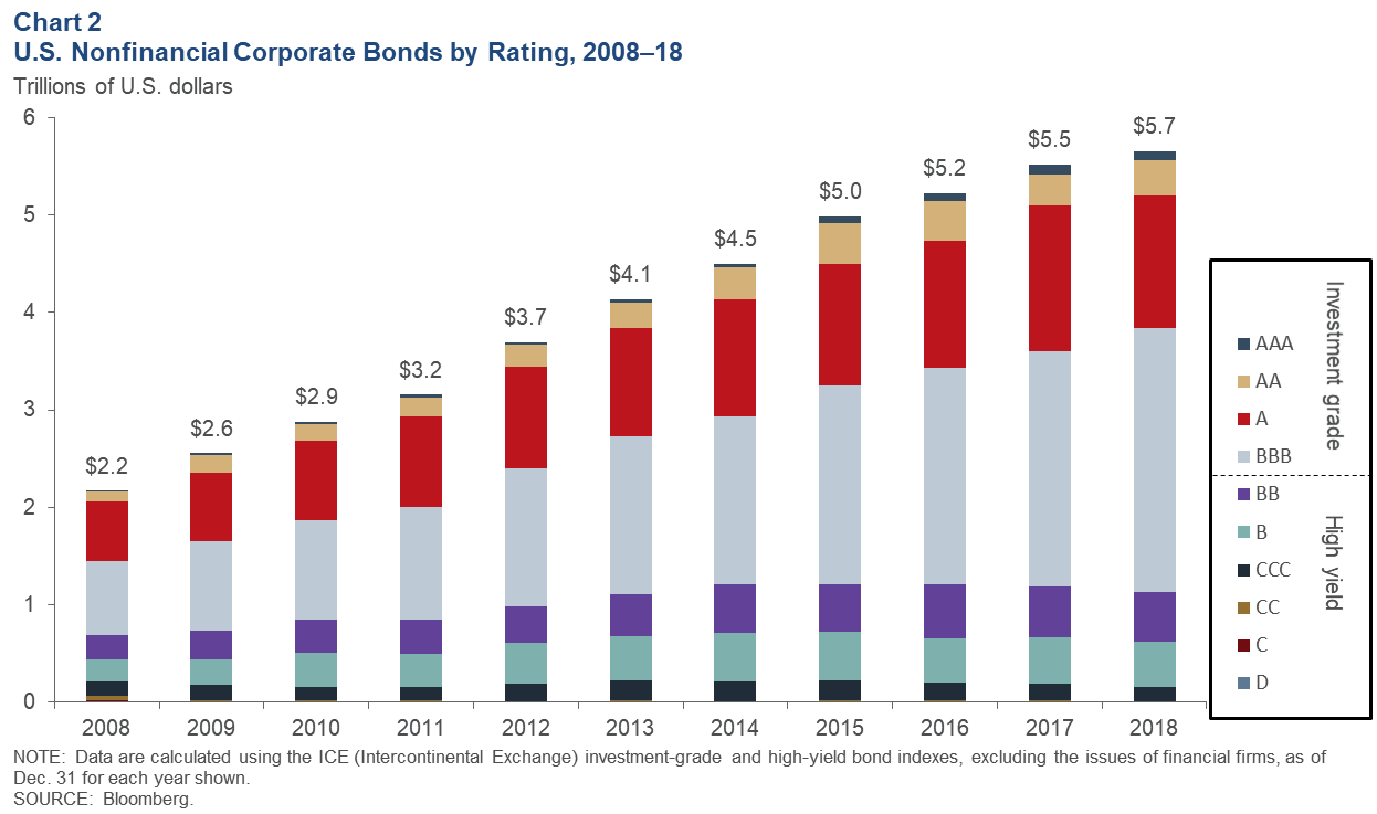 Chart 2: U.S. Nonfinancial Corporate Bonds by Rating, 2008–18