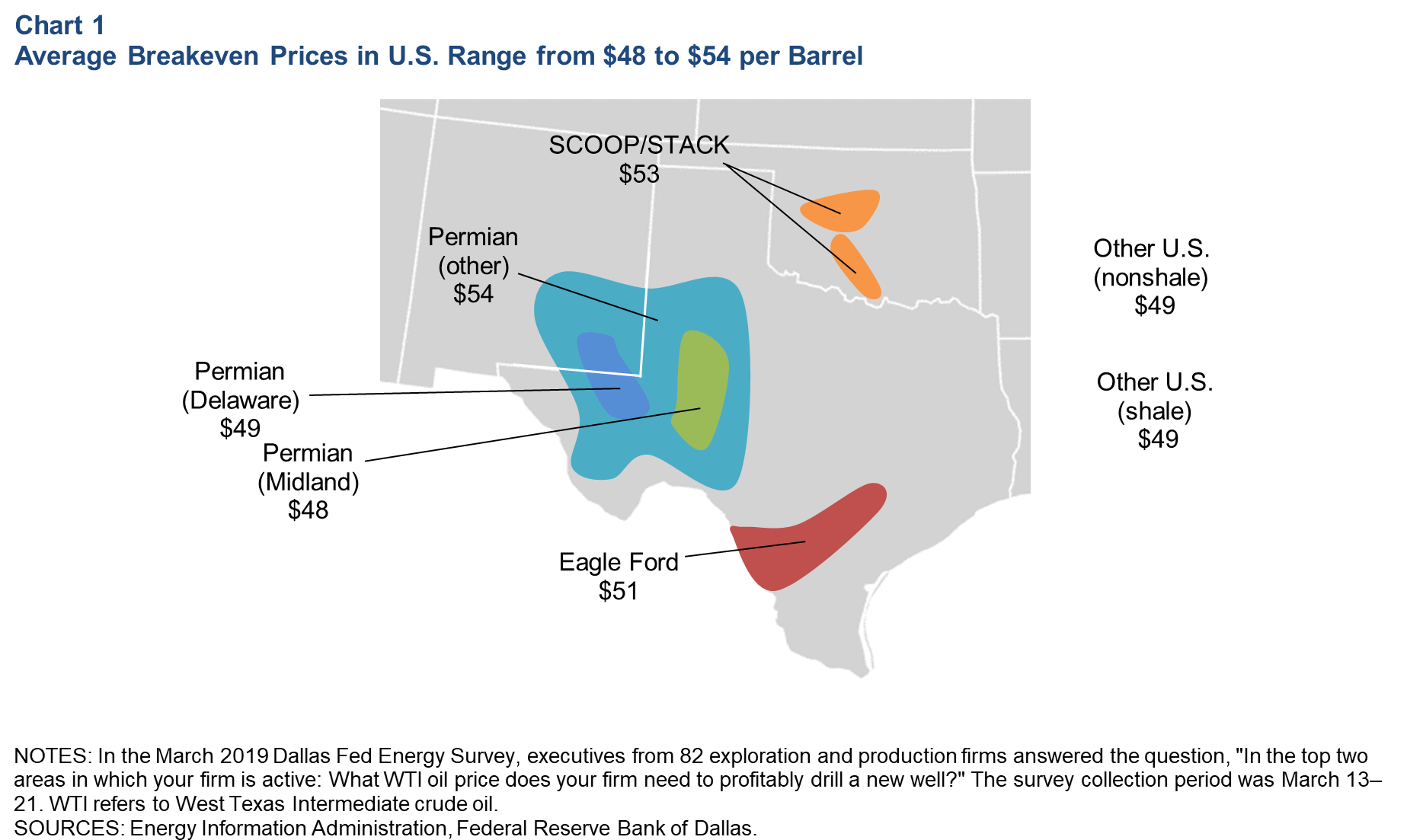 Breakeven Oil Prices Underscore Shale's Impact on the Market