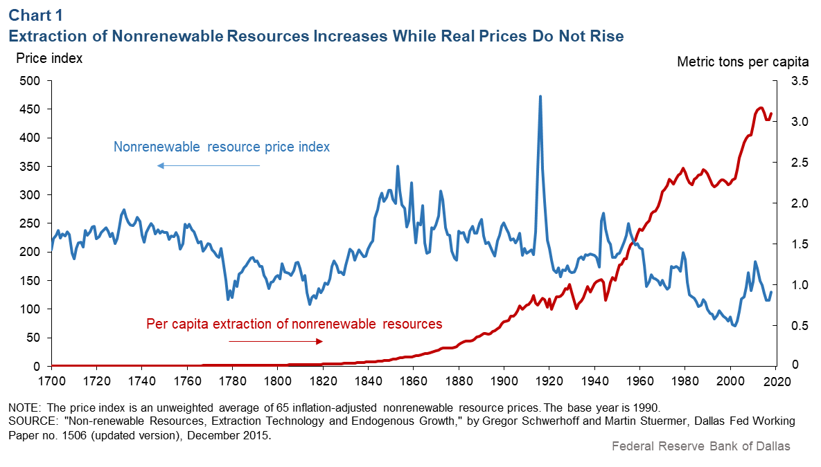 Chart 1: Extraction of Nonereweable REsources Increases While Real Prices Do Not Rise