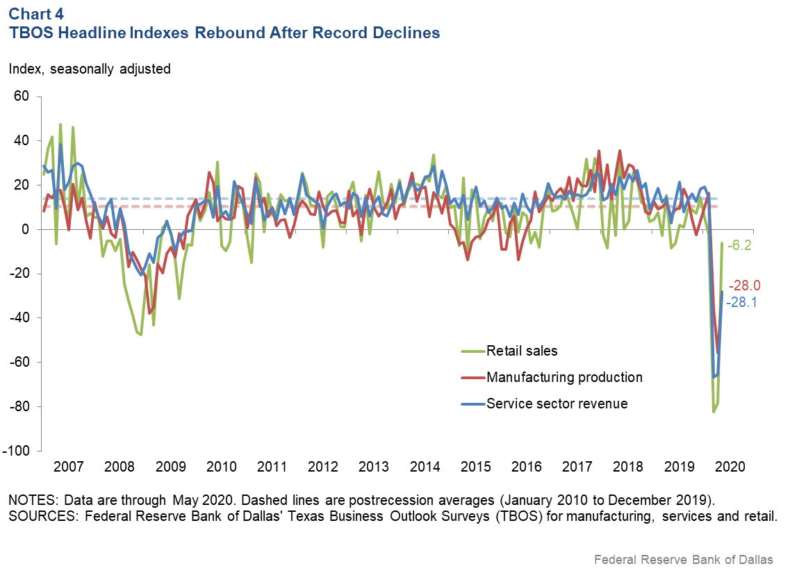 Chart 4: TBOS Headline Indexes Rebound after Record Declines