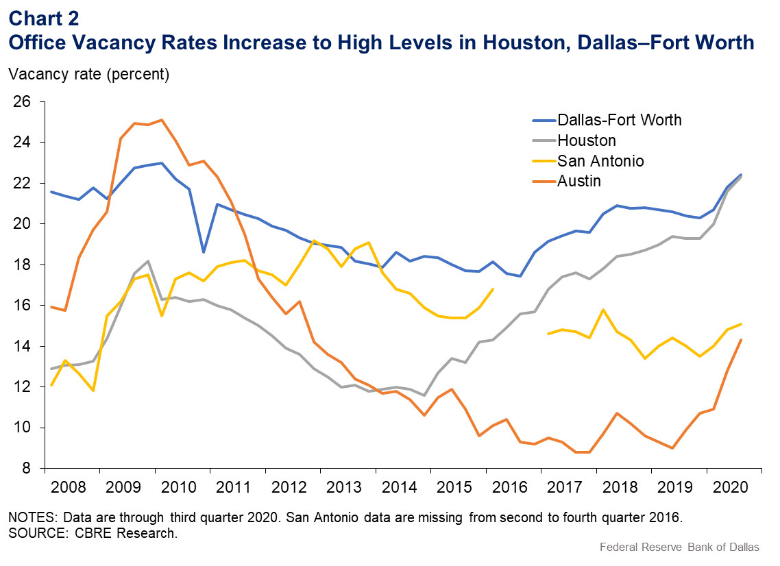 Chart 2: Office Vacancy Rates Increase to High Levels in Houston, Dallas