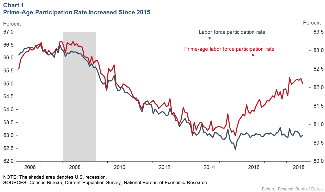 Chart 1: Prime-age Participation Rate Increased Since 2015