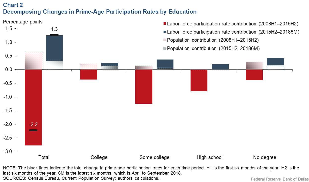 Chart 2: Decomposing Changes in Prime-age Participation Rates by Education