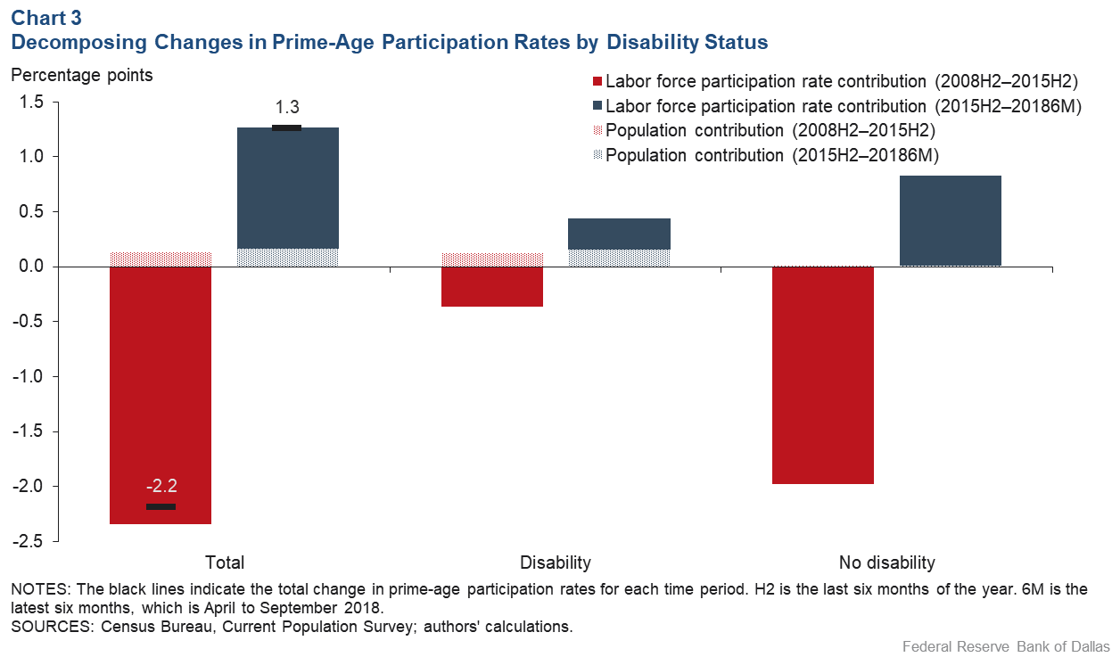 Chart 3: Decomposing Changes in Prime-age Participation Rates by Disability Status