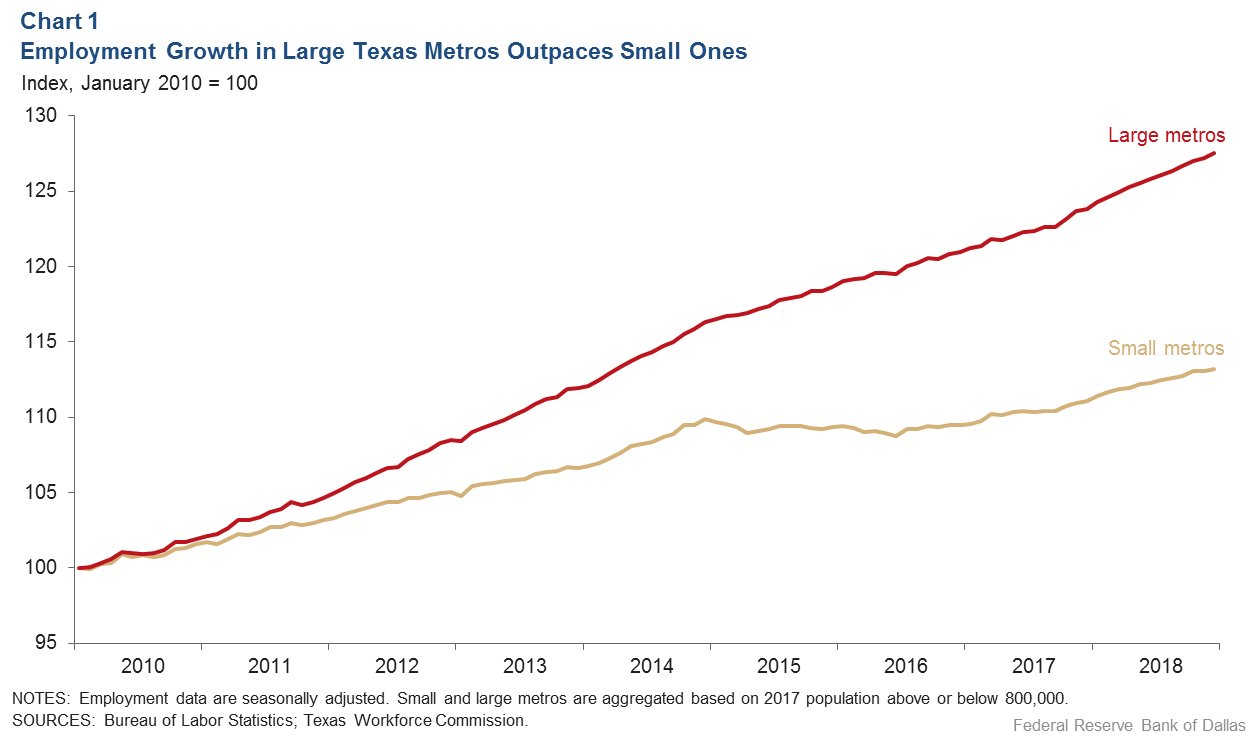 Chart 1: Employment Growth in Large Texas Metros Outpaces Small Ones