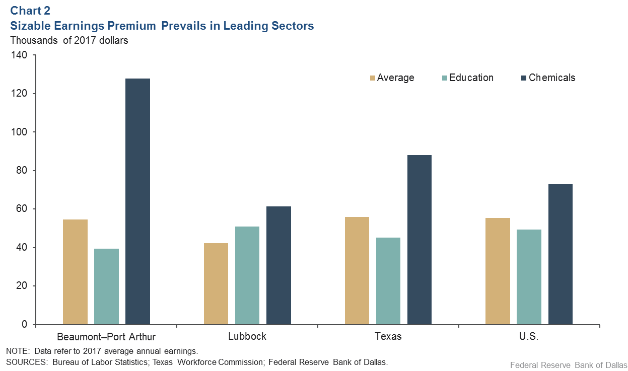 Chart 2: Sizable Earnings Premium in Leading Sectors