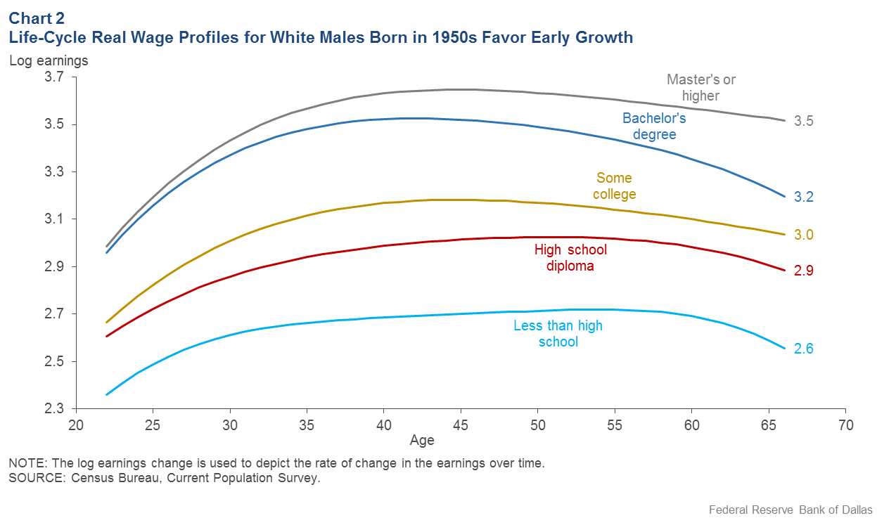 Chart 2: Life Cycle Real Wage Profiles for White Males Born in 1950's Favor Early Growth