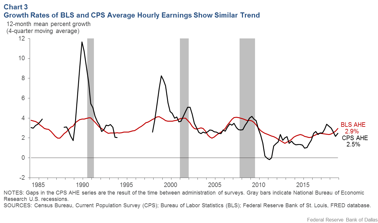 Chart 3: Growth Rates of BLS and CPS Average Hourly Earnings Shows Similar Trend