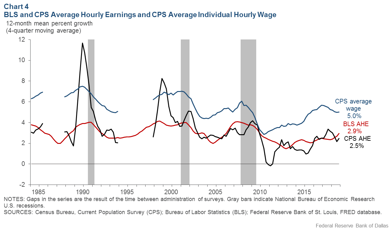 Chart 4: BLS Hourly Average Earnings, CPS Average Hourly Earnings and CPS Individual Average Hourly Wage