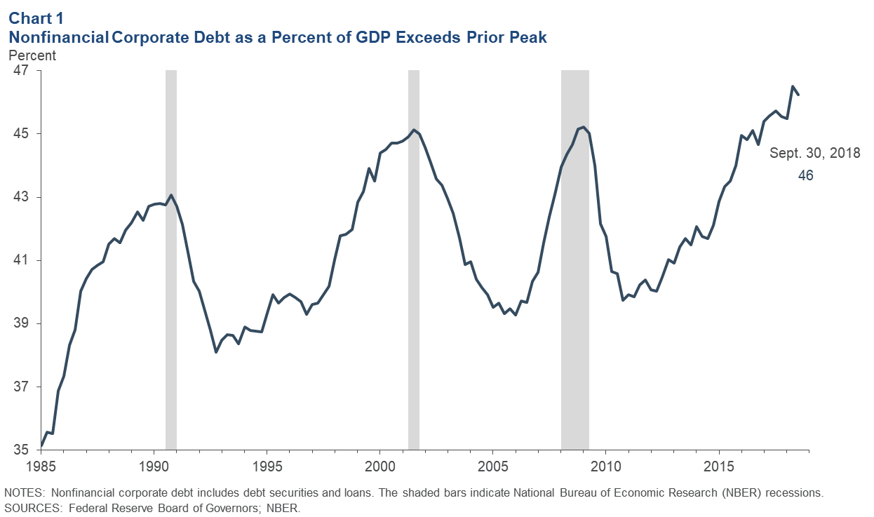 Chart 1: Nonfinancial Corporate Debt as a Percent of GDP Exceeds Prior Peak