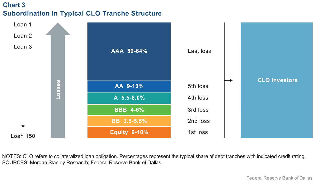 Chart 3: Subordination in Typical CLO Tranche Structure