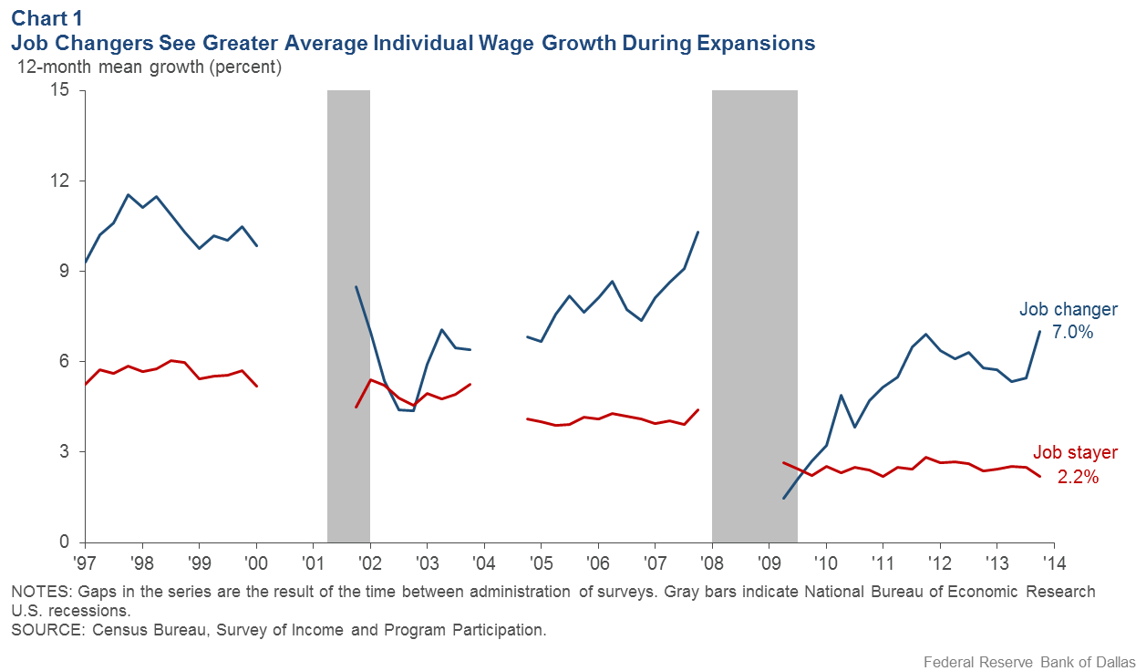 Chart 1: Job Changers See Greater Average Individual Wage Growth During Expansions