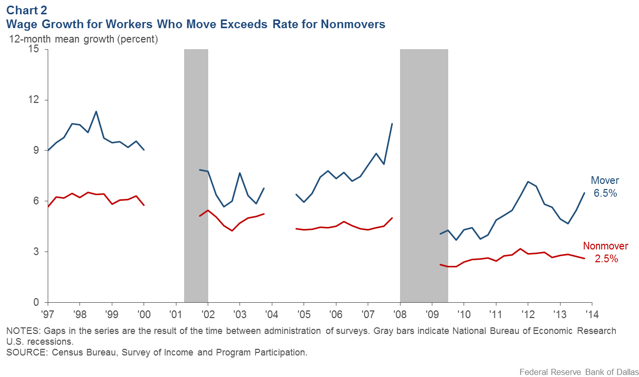Chart 2: Wage Growth for Workers Who Move Exceeds Rate for Nonmovers