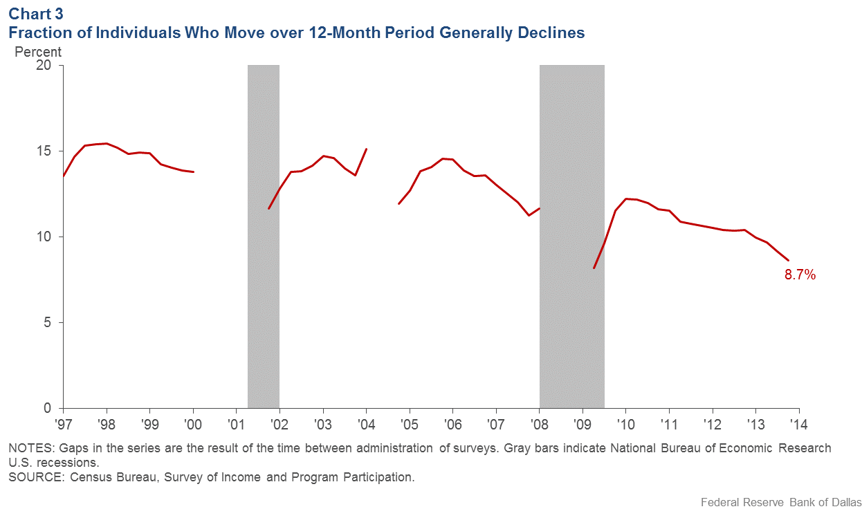 Chart 3: Fraction of Individuals Who Move over 12-Month Period Generally Declines