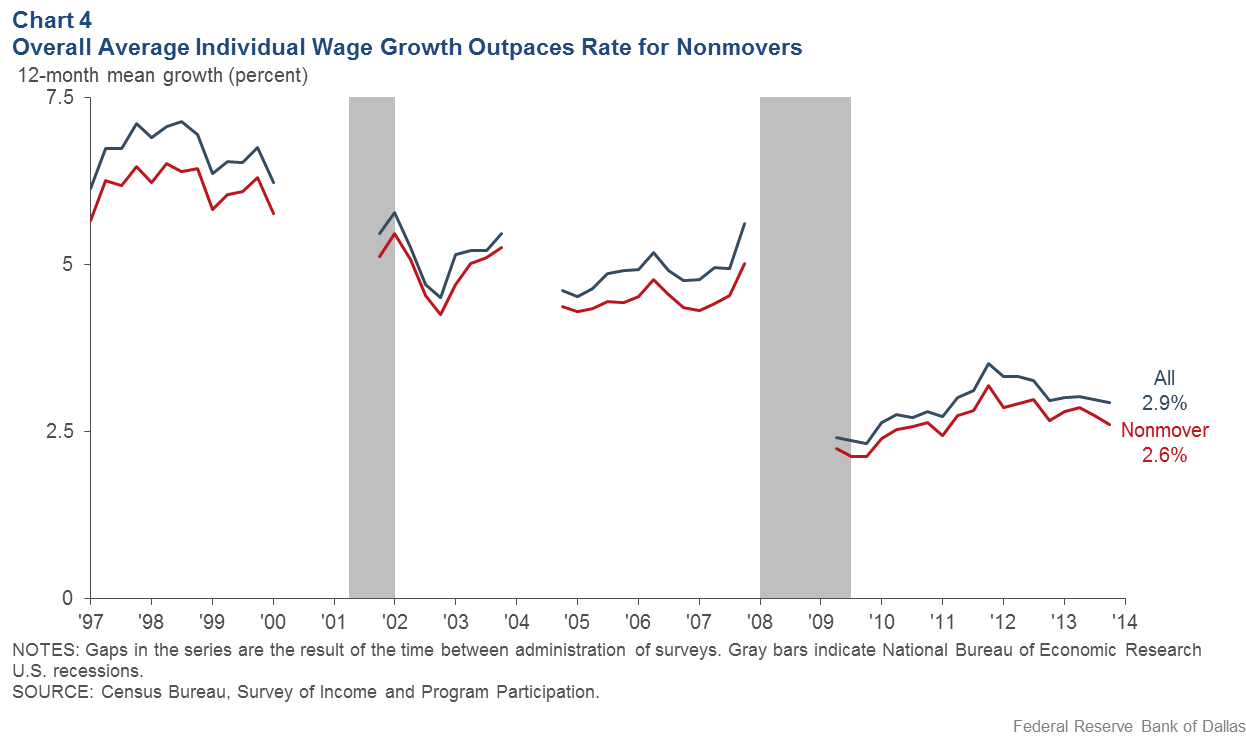 Chart 4: Overall Average Individual Wage Growth Outpaces Rate for Nonmovers