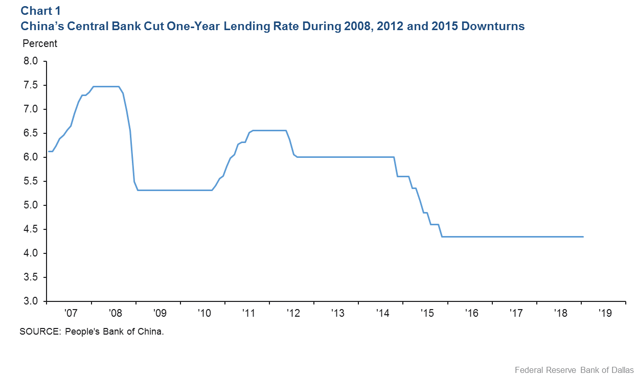 Chart 1: China's Central Bank Cut One-Year Lending Rate During 2008, 2012 and 2015 Downturns