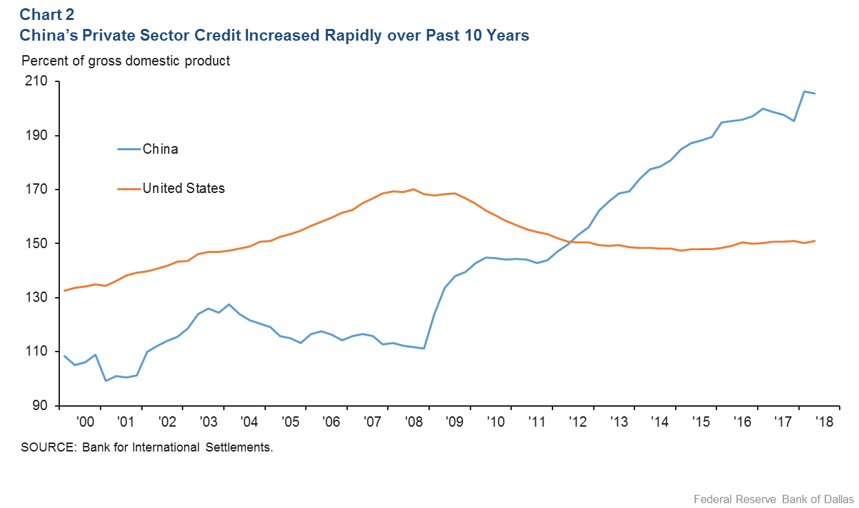 Chart 2: China's Private Sector Credit Increased Rapidly over Past 10 Years