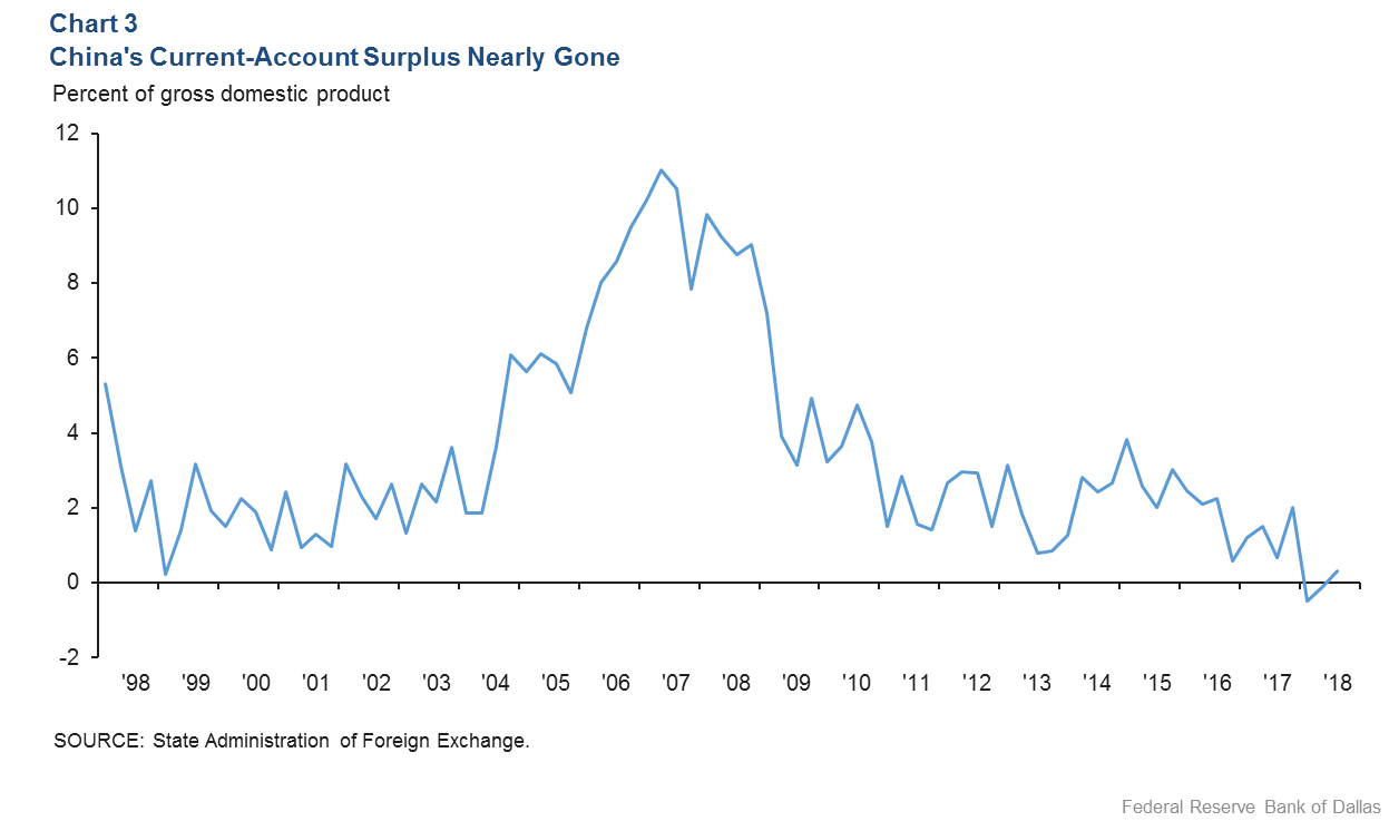 Chart 3: China's Current-Account Surplus Nearly Gone