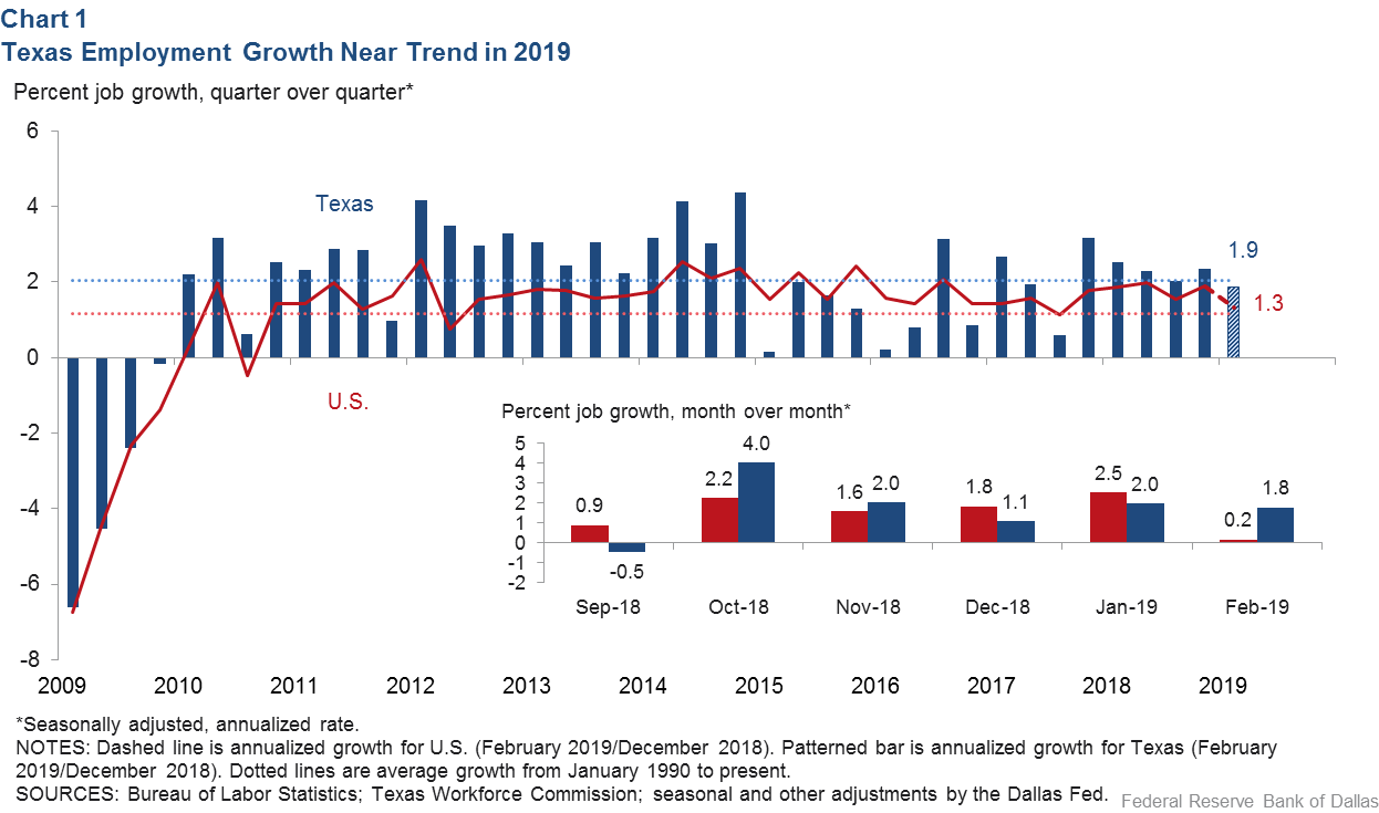 Chart 1:Texas Employment Near Trend in 2019