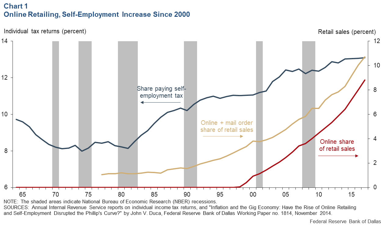 Chart 1: Online Retailing, Self-Employment Increase Since 2000