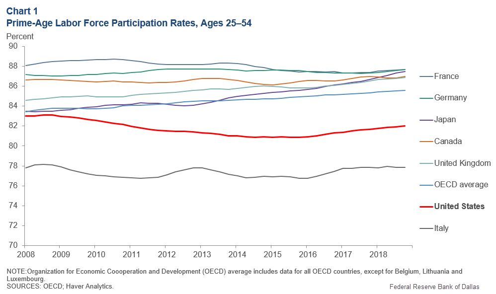 Chart 1: Prime-Age Labor Force Participation Rates,
