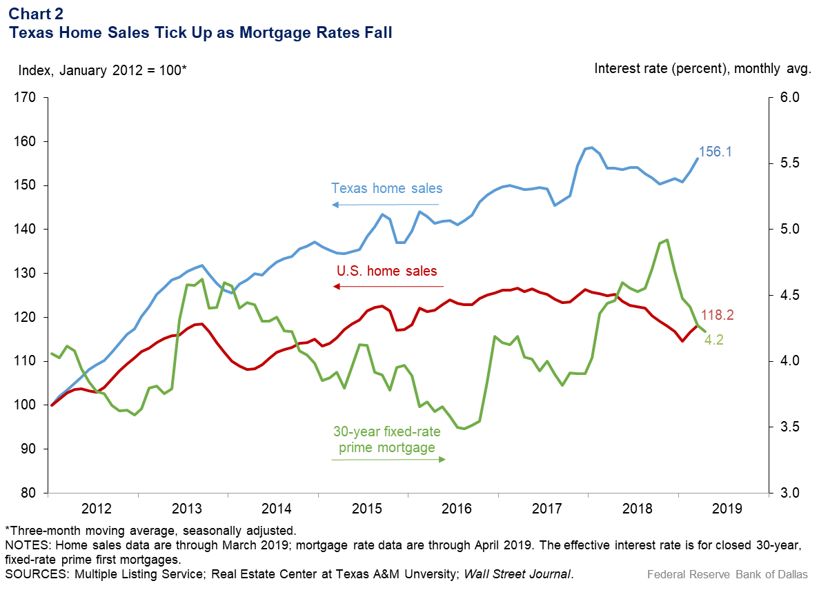 Chart 2: Texas Home Sales Tick Up as Mortgage Rates Fall