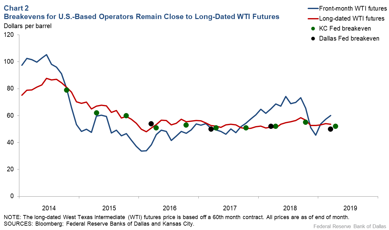 Chart 2: Breakeven for U.S. Based Operators Remain Close to Long-dated WTI Futures