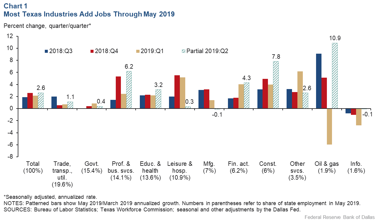 Chart 1: Most Texas Industries Add Jobs Through May 2019