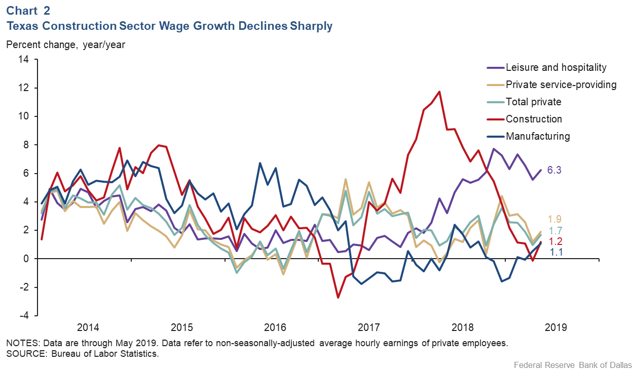 Chart 2: Texas Construction Sector Wage Growth Declines Sharply