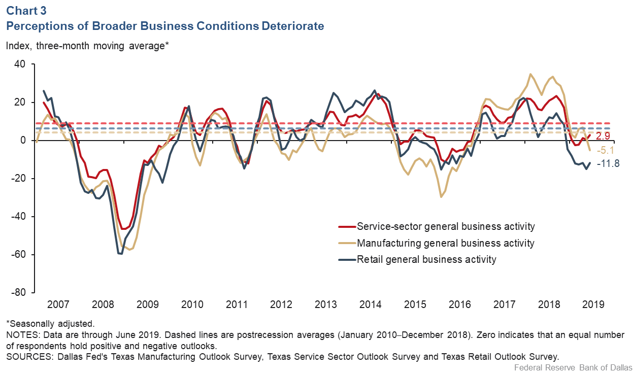 Chart 3: Perceptions of Broader Business Conditions Deteriorate
