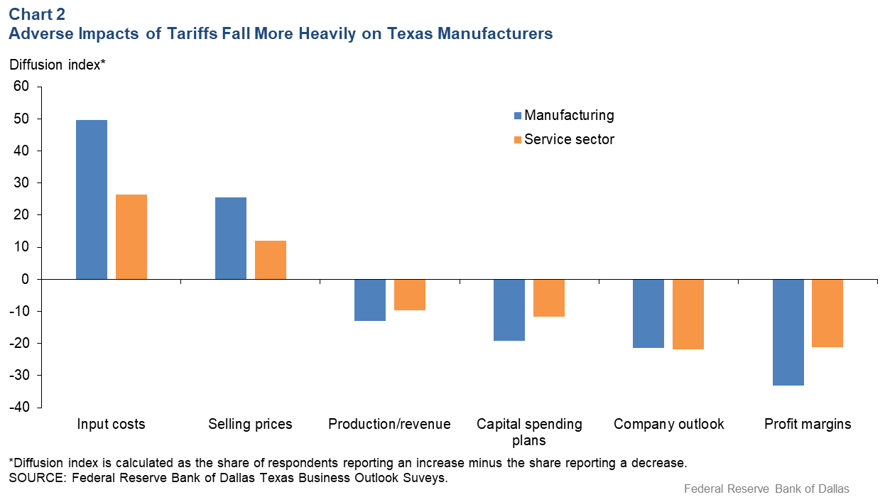 Chart 2: Adverse Impacts of Tariffs Fall More Heavily on Texas Manufacturing