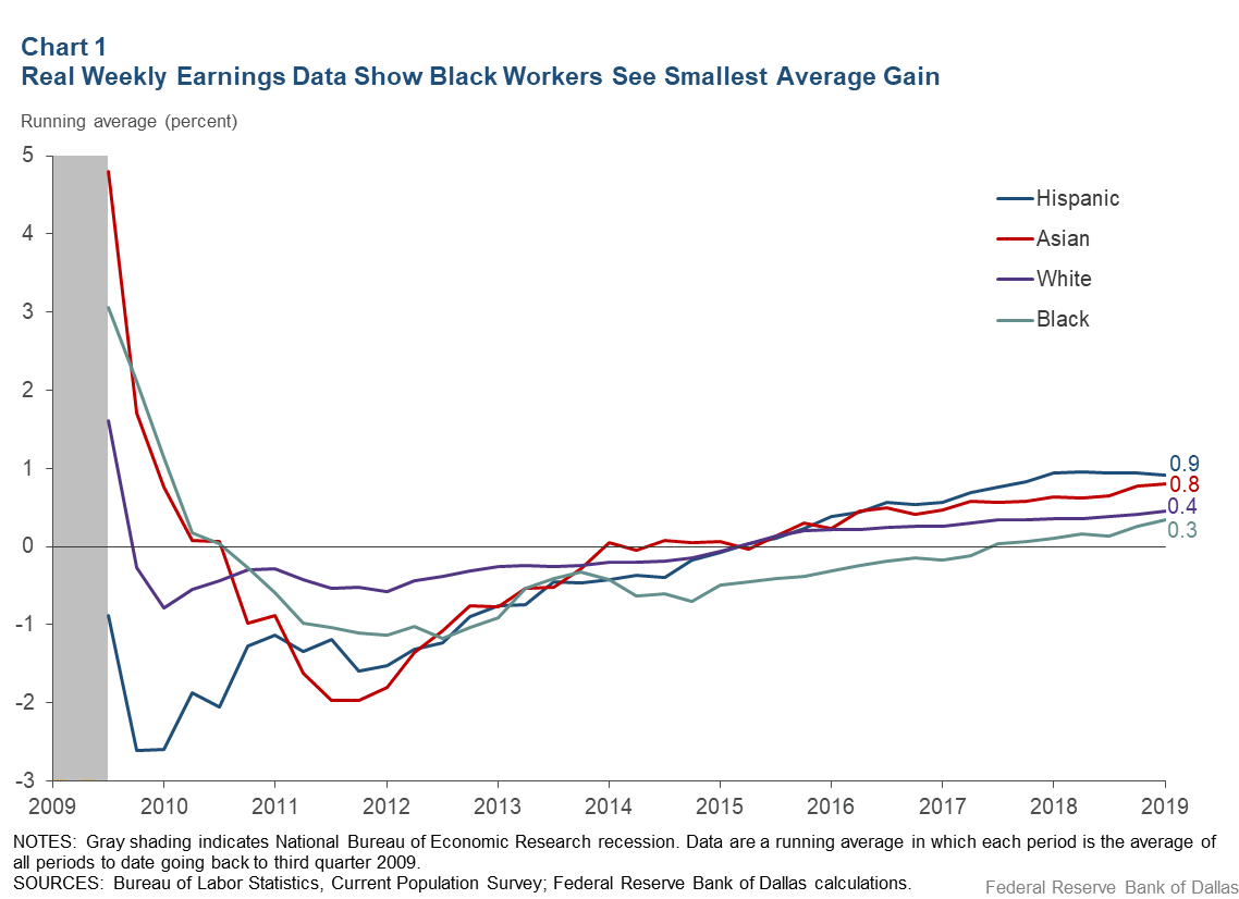 Chart 1: Real Weekly Earnings Data Show Black Workers See Smallest Average Gain