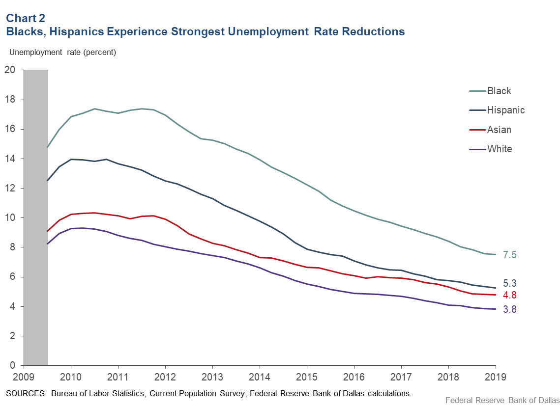 Chart 2: Blacks, Hispanics Experience Strongest Unemployment Rate Reductions