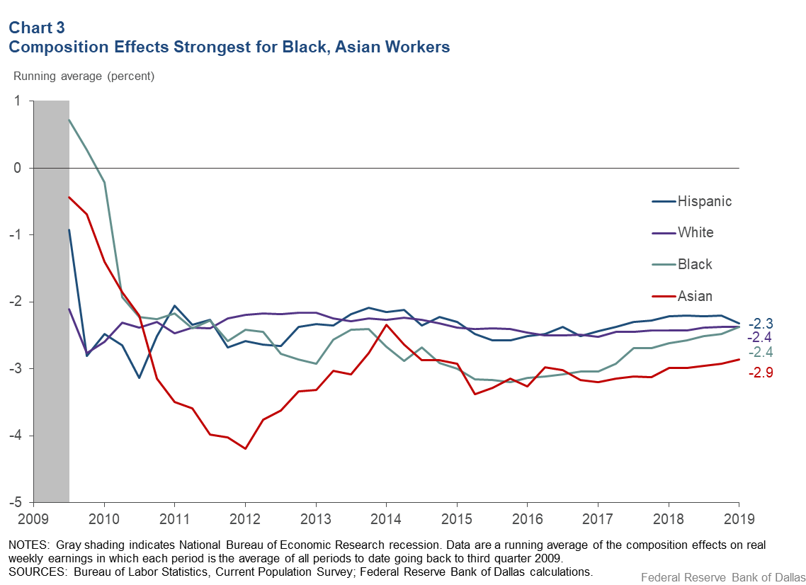 Chart 3: Blacks, Asians Experience the Fastest Real Wage Growth