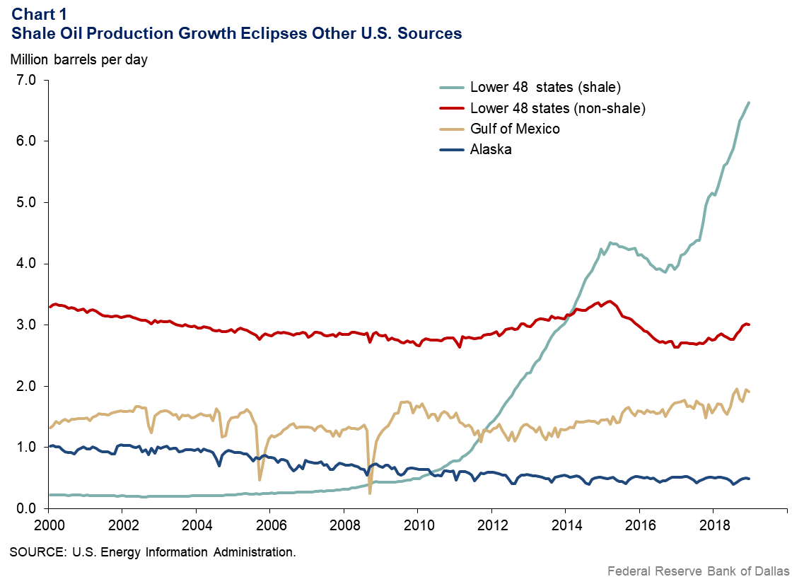 Chart 1: Shale Oil Production Growth Eclipses Other U.S. Sources