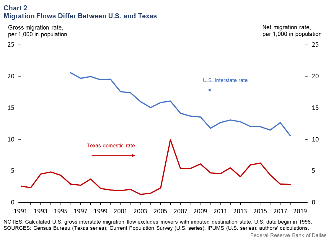 Chart 2: Migration Flows Differ Between U.S. and Texas