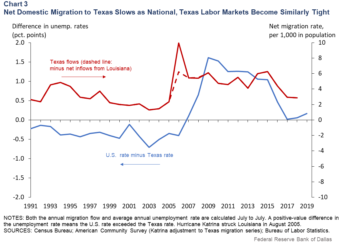 Chart 3: Net Domestic Migration to Texas Slows as National, Texas Labor Markets Become Similarly Tight